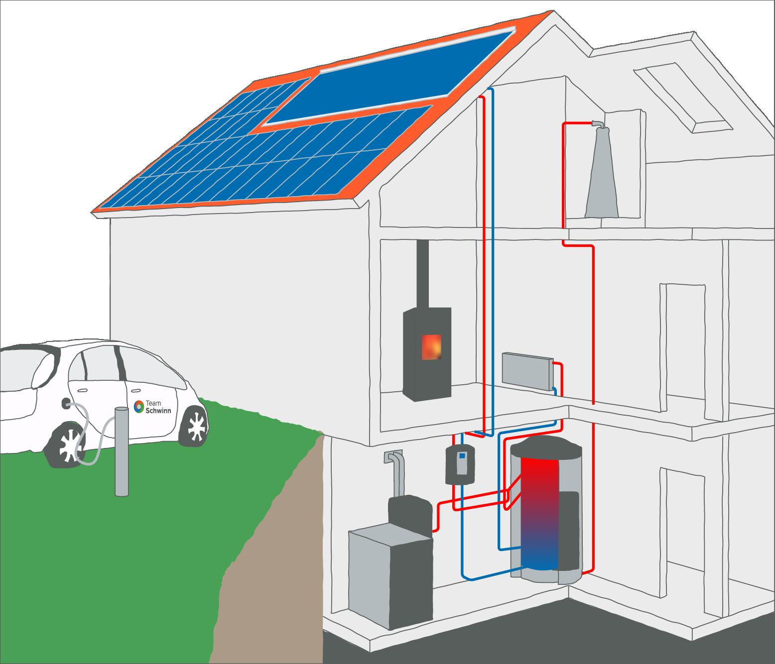 Solar-Energie-Haus mit Pelletzheizung
